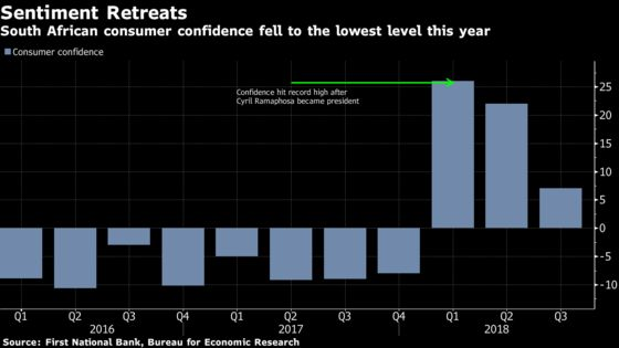 South Africa Confidence Drops to 2018 Low as Consumers Feel Pain