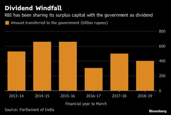 RBI PanelDiscusses Phased Transfer of India's Reserves