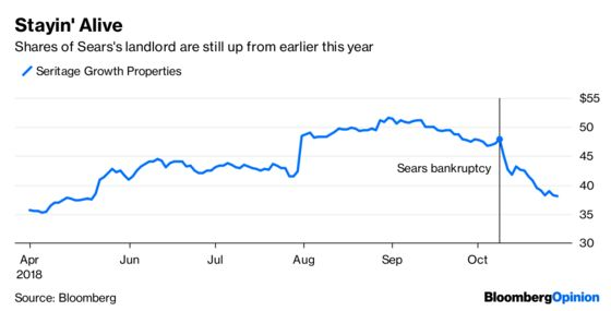 Sears Turns Into Wrong Kind of Anchor for Signature REIT