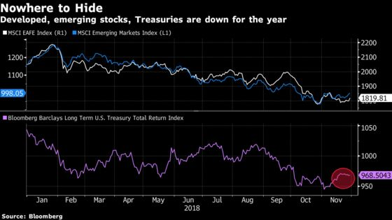 It's the Worst Timeto Make Money in Markets Since 1972