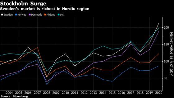 Swedish IPO Frenzy Propels Stock Market Into Europe's Big League