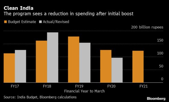 Past Failures on Spending Targets Dampen India's Budget Hopes