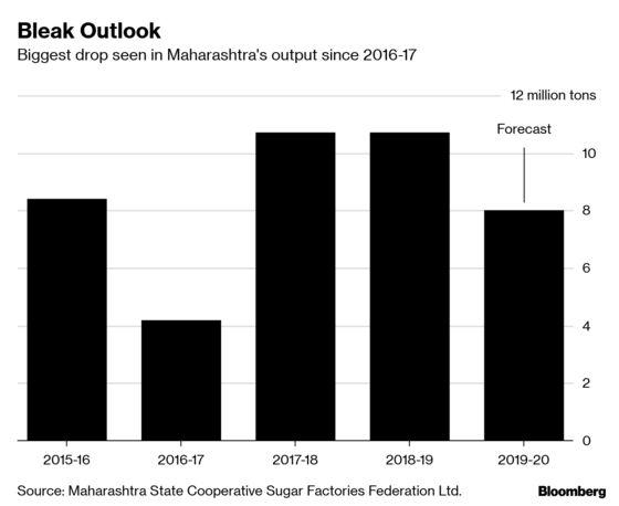 Bleak Outlook in India No. 2 Sugar Grower May Cheer World Market