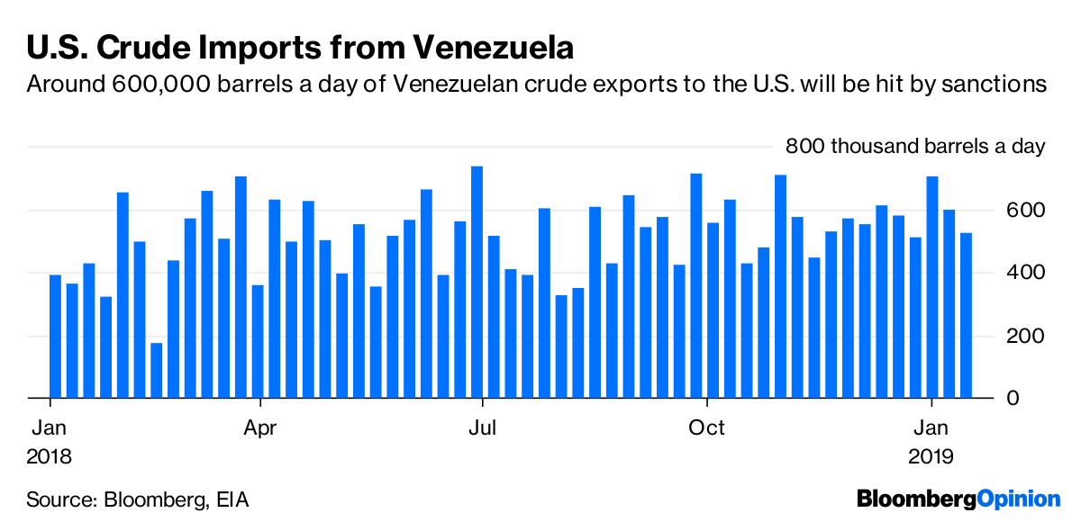 US Sanctions Will Squeeze Venezuela Output to Almost Nothing