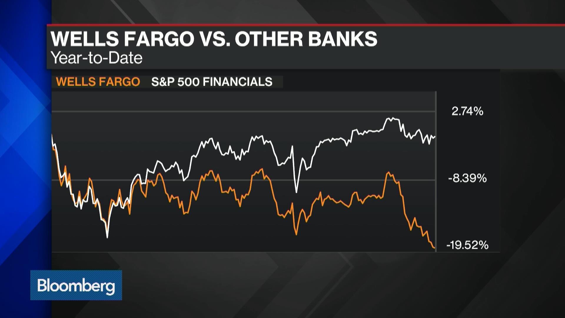 Davide Serra: Wells Fargo Made \'Most Stupid Mistake\' – Bloomberg