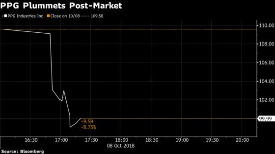 PPG Sinks After Warning on Materials Costs, Weaker China Demand
