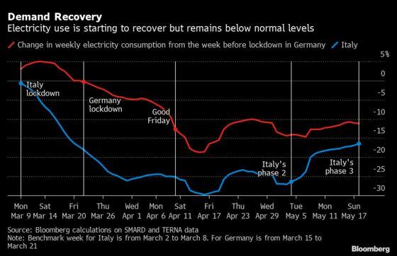 Driving, Energy and Food: Europe's Reawakening in Numbers