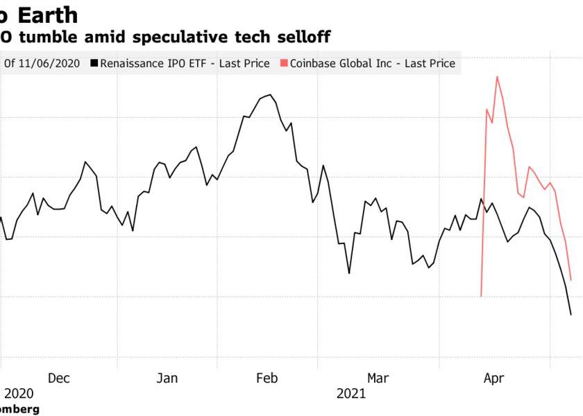 COIN, IPO tumble amid speculative tech selloff