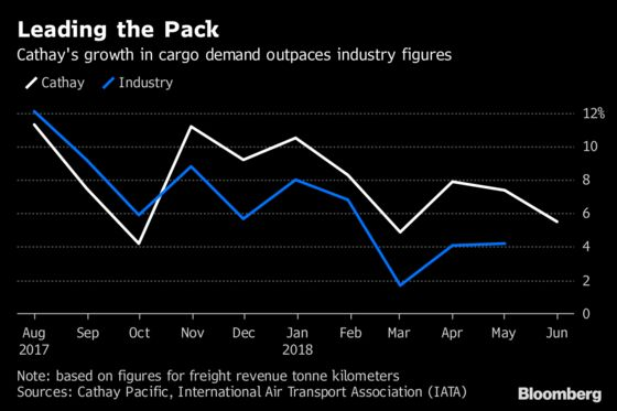 Cathay Pacific's Recovery Hits Rough Patch on Oil, Trade War