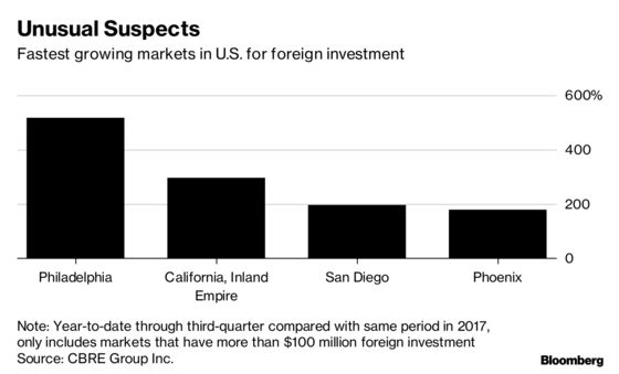 Foreign Investors Find Trophy Properties in Unlikely U.S. Cities