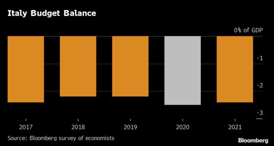 The World's Biggest Economies Get a Jolt of Government Spending