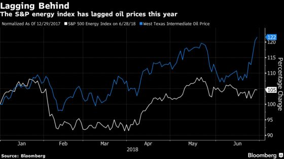 In Big Jump, Half of Oil Chiefs Get Pay Tied to Investor Returns