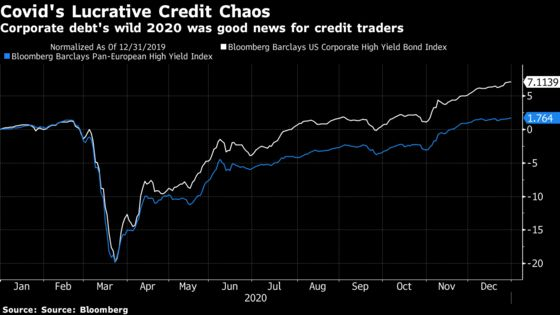 Credit Traders Flock to Hedge Funds as Banks Keep Lid on Pay
