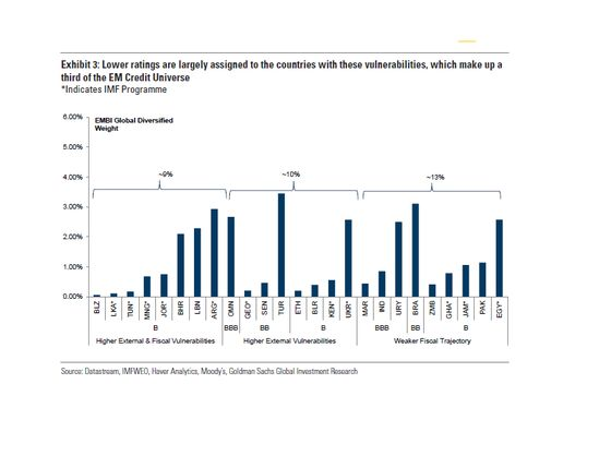 Goldman Finds Vulnerabilities in One-Third of the Emerging-MarketCredit World