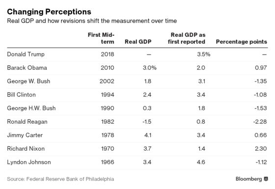 What GDP Has Looked Like During the Midterms—Then and Now