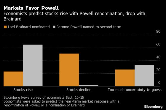 Stocks to Fall If Biden Drops Powell, Survey Finds
