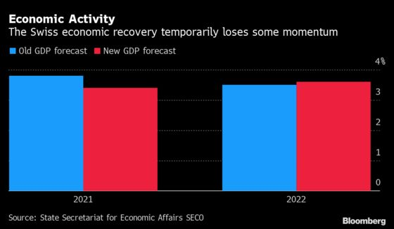 Swiss Economic Recovery Seen Slowing as Global Risks Weigh