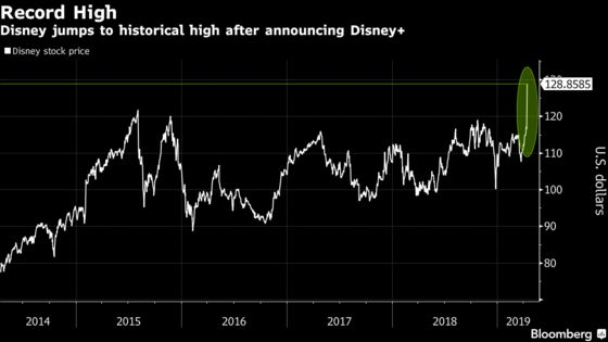 Disney Leaps to Record as Investors Cheer Streaming Service
