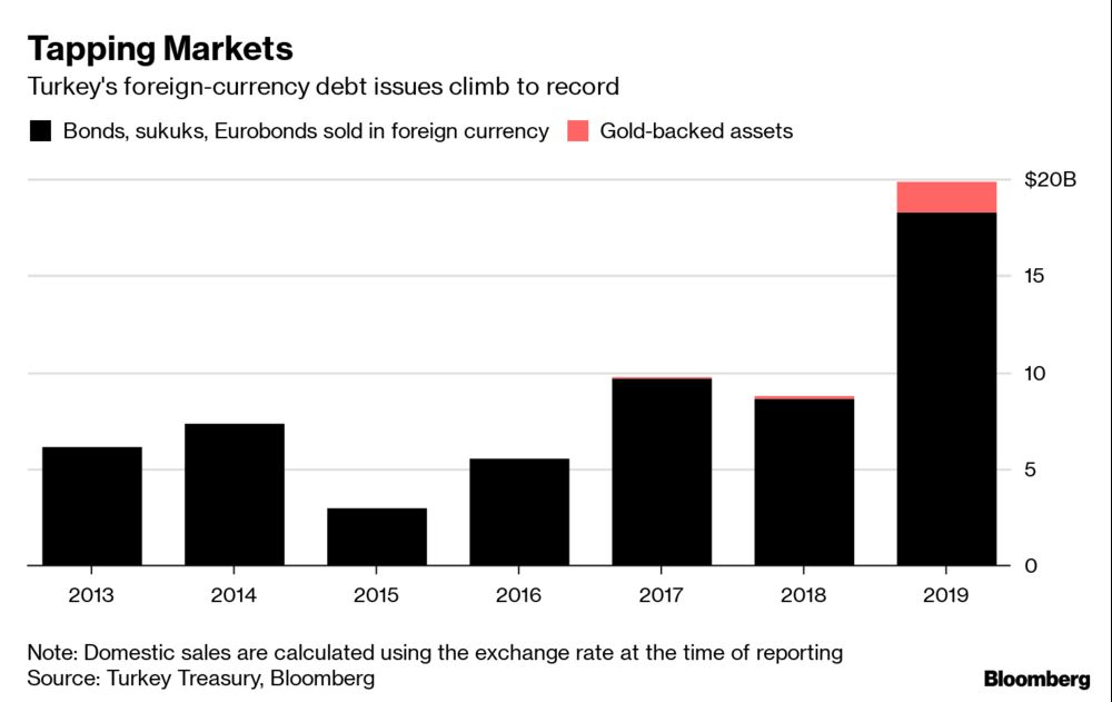 Turkey Splurges on Foreign-Currency Debt as Yields Tumble: Chart