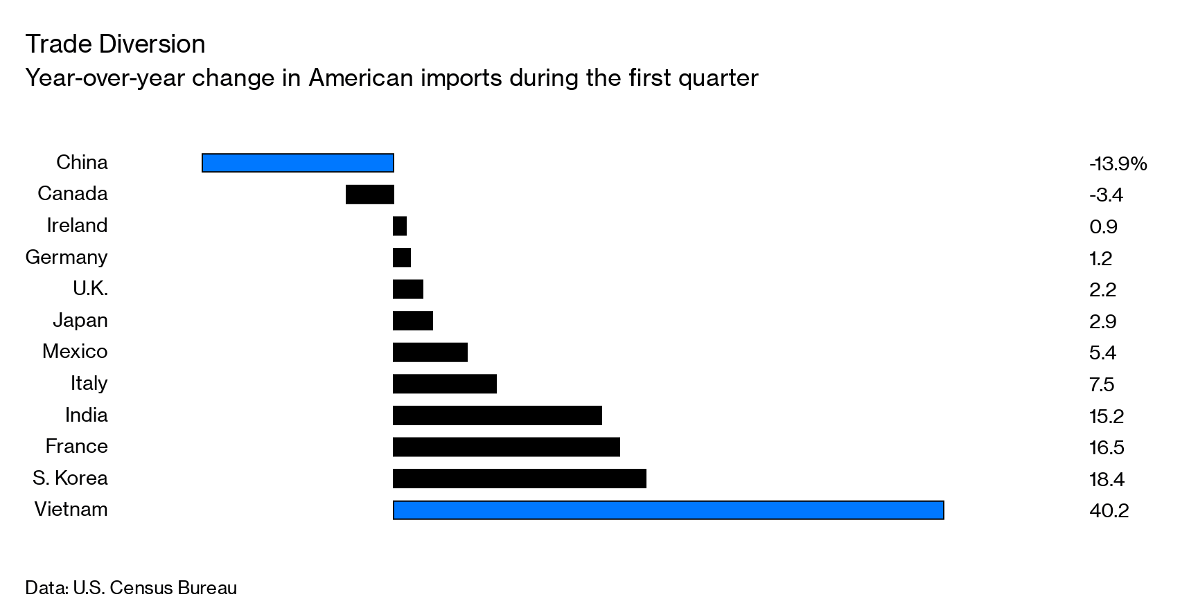 Vietnam Won the U S -China Trade War But Is Now in Trouble