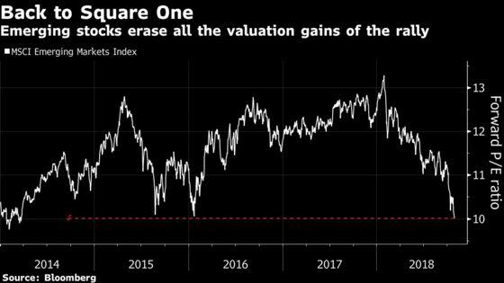 Stocks So Cheap It's Like $8 Trillion EM Rally Didn't Happen