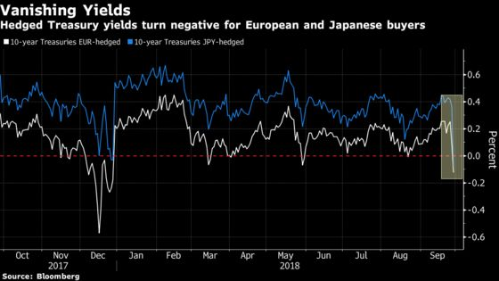 Treasury Yields Just Turned Negative For Europe, Japanese Buyers
