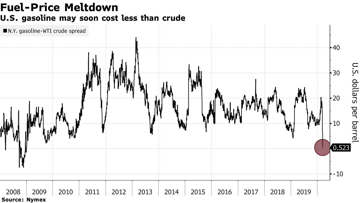 U.S. gasoline may soon cost less than crude