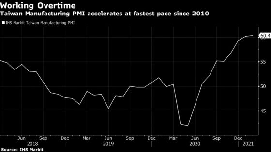 Taiwan Factories Face Worst Supply-Chain Delays on Record