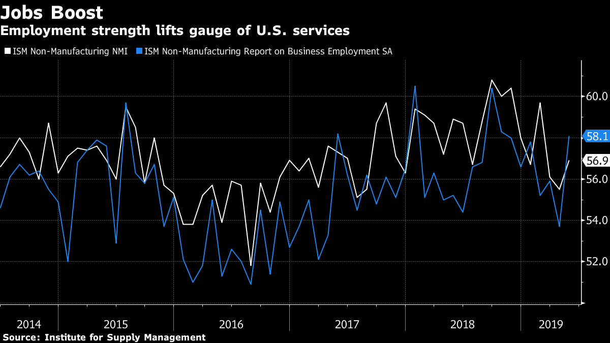 Employment strength lifts gauge of U.S. services