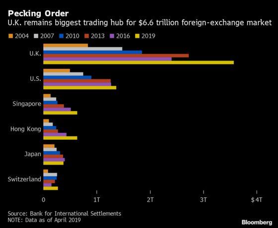 Deutsche Bank Builds World EM FX Trading Engine in Singapore