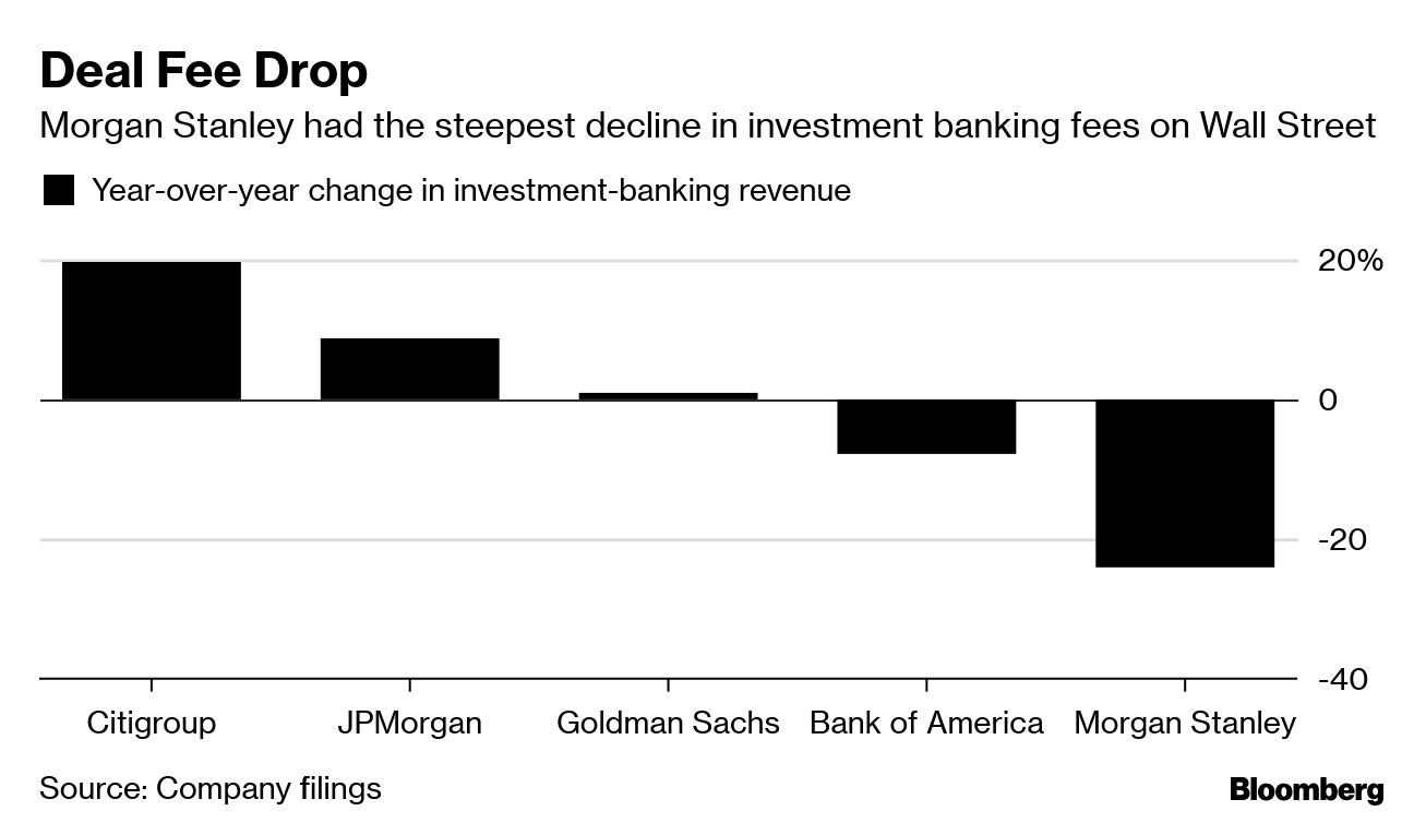 Morgan Stanley's Brokers, Traders Counter Dealmaking Decline