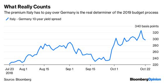 Only the Bond Market Can Put the Boot Into Italy