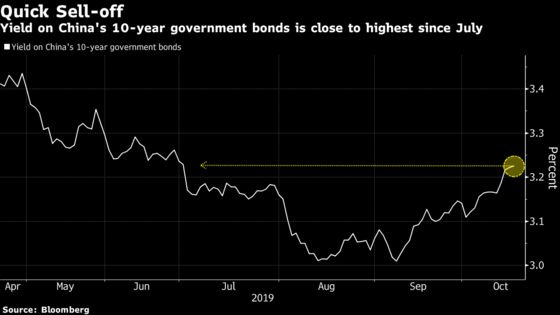 China Bond Investor Who Predicted Sell-Off Now Sees Recovery
