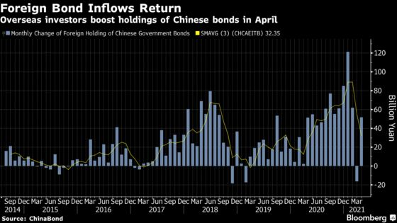 Debt Managers Spring Back Into China With U.S. Rates Stalling