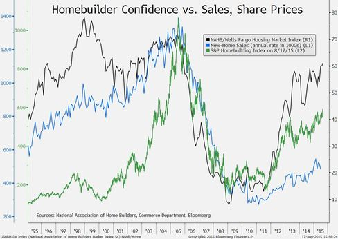 Homebuilder confidence vs. sales, share prices