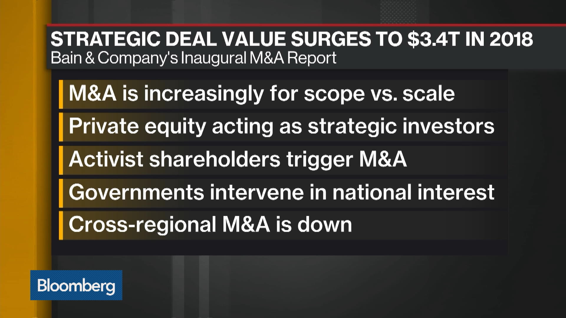 Bain & Co. Sees Scope, Capability Deals Driving 2019 M&A Market