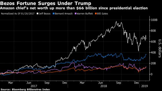 Trump Era's Biggest Winner Is Jeff Bezos, Presidential Nemesis