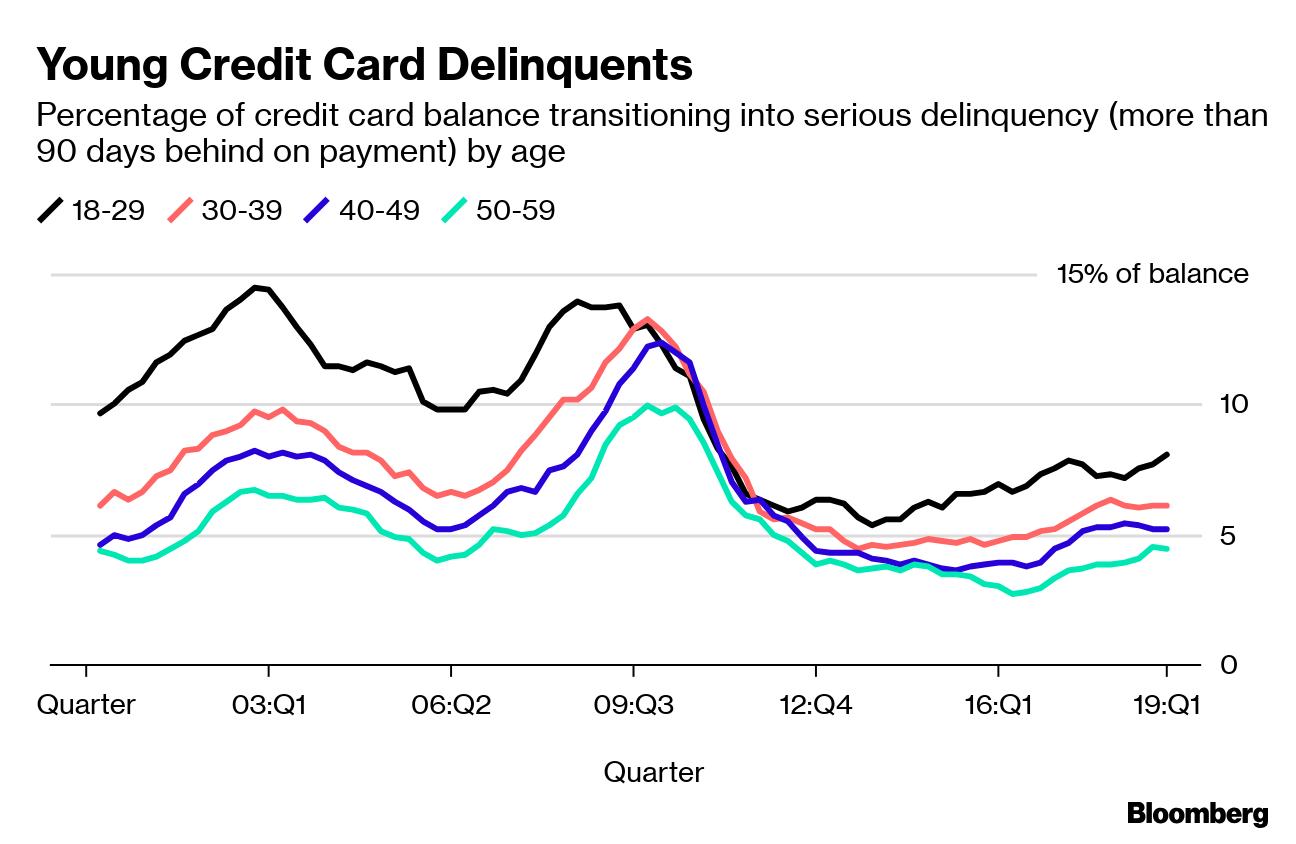 young credit card delinquents