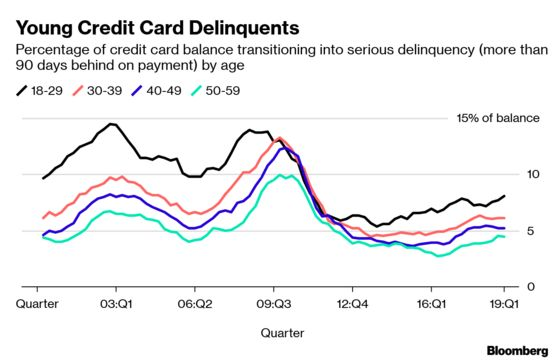 Credit CardBorrowing Increasesand Americans Are Slower to Pay Them Off