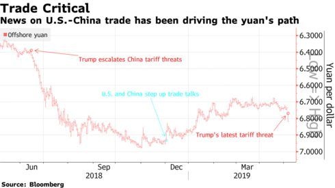 News on U.S.-China trade has been driving the yuan's path