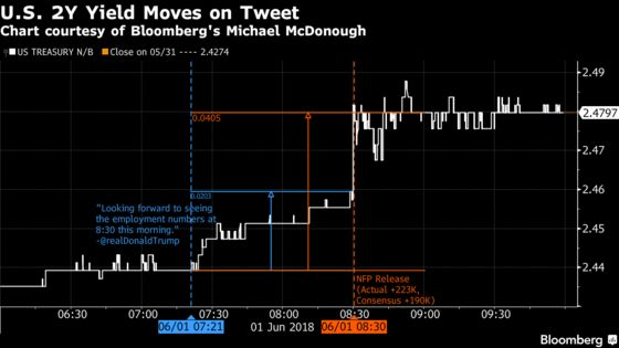 Wall Street Eyes Trump's Early Jobs Tweet and Thinks `Whoa'