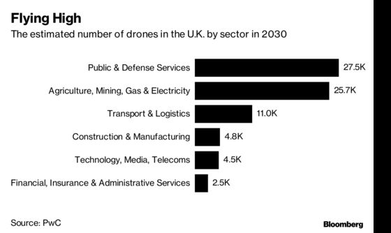 Drone Industry Fears Political Attack After Gatwick Shutdown