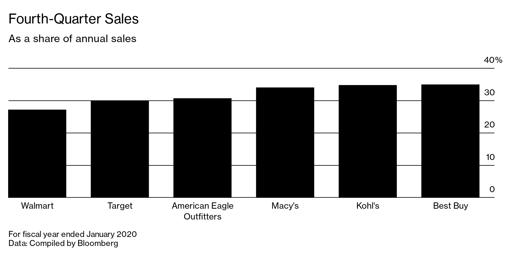 Black Friday: What Happens to Malls When Shoppers Are Covid-Wary? - Bloomberg