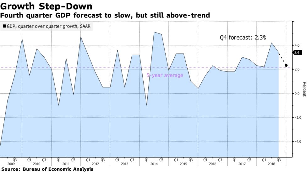 Us Economy Forecast Next 5 Years - Best Description About