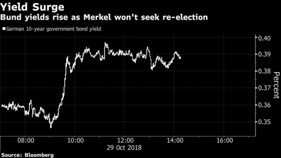 German Markets Hint at Austerity Easing Across EU on Merkel Exit
