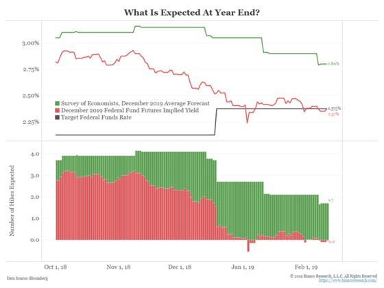The Fed Risks Repeating December's Mistake