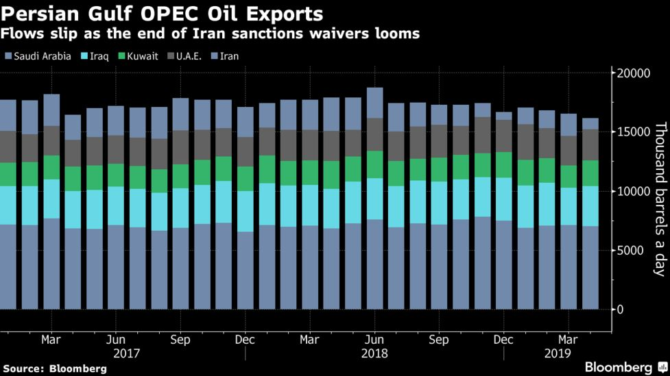 OPEC GULF TRACKER: Oil Flow Plunges as Iran's Exports Shunned
