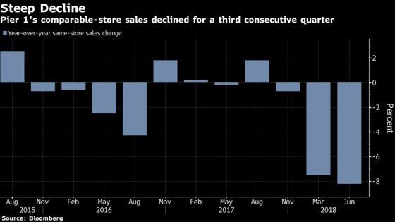 Pier 1 Sales Drop, Boosting Urgency to Accelerate Turnaround