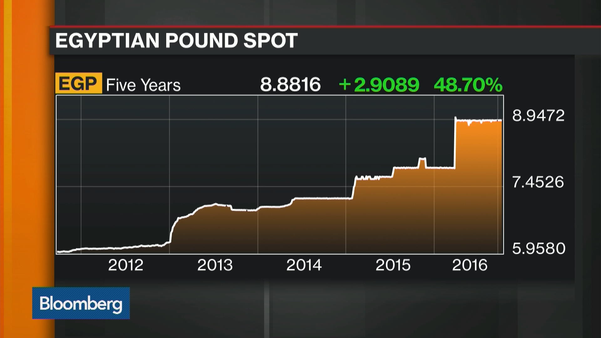 Egypt Seen Raising Rates to 11-Year High After Inflation ...