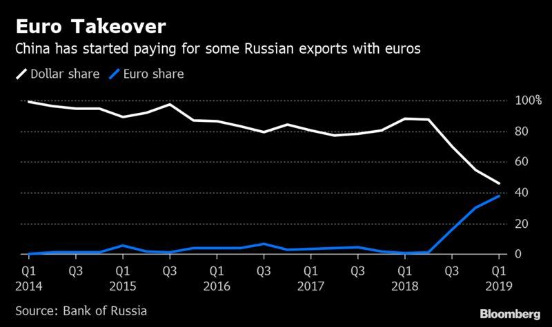 Euro Takeover